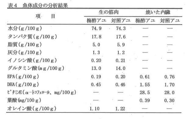 魚体成分の分析結果