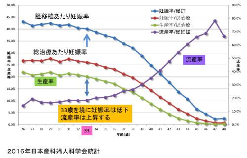 ART妊娠率・生産率・流産率2014