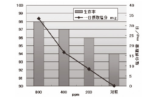 特定の梅有効成分摂取時の生存率